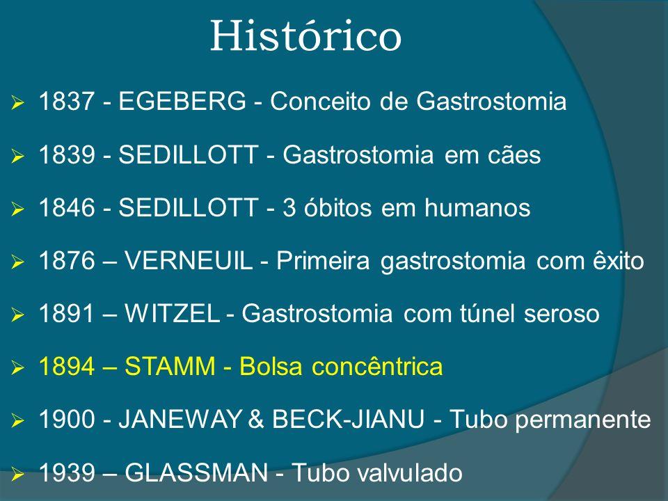 Histórico 1837 - EGEBERG - Conceito de Gastrostomia 1839 - SEDILLOTT - Gastrostomia em cães 1846 - SEDILLOTT - 3 óbitos em humanos 1876 – VERNEUIL - P