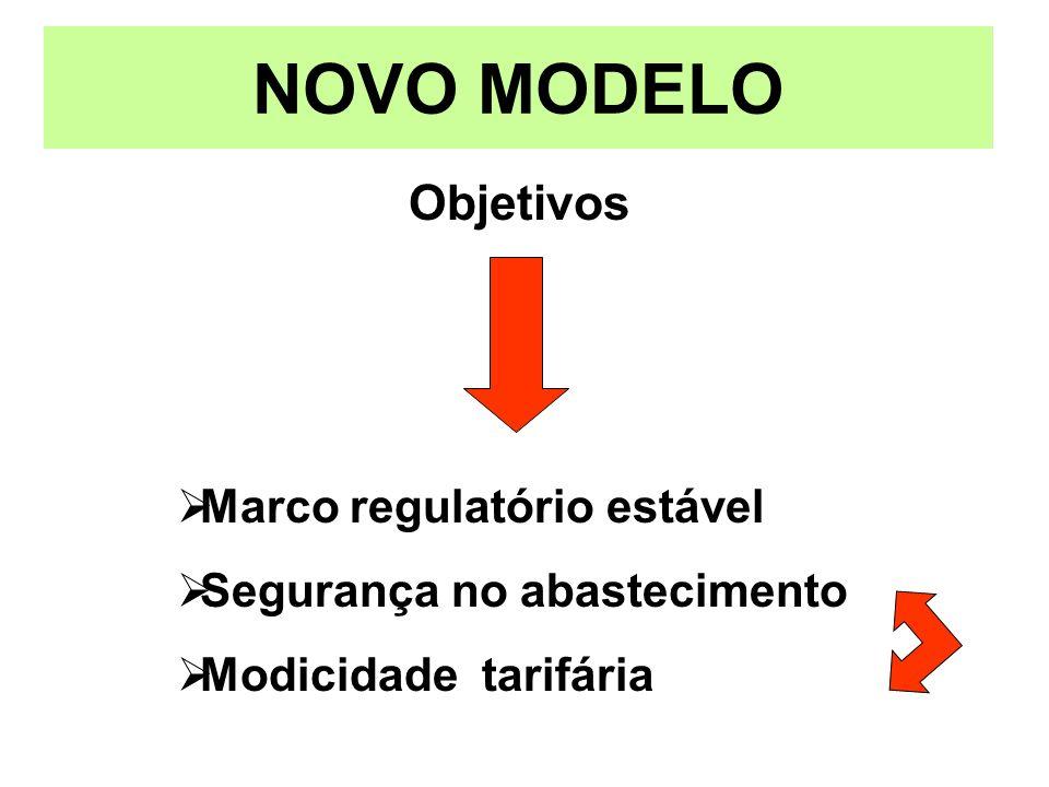 Objetivos NOVO MODELO Marco regulatório estável Segurança no abastecimento Modicidade tarifária