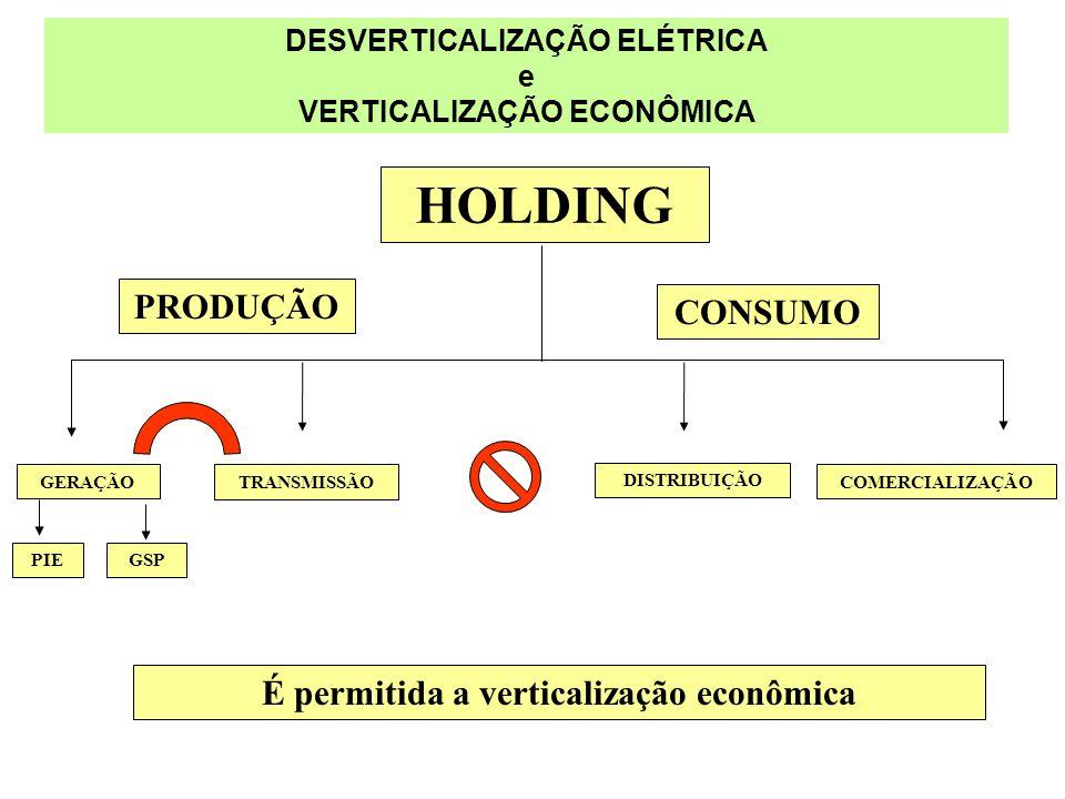 É permitida a verticalização econômica DESVERTICALIZAÇÃO ELÉTRICA e VERTICALIZAÇÃO ECONÔMICA GERAÇÃO PIEGSP TRANSMISSÃO DISTRIBUIÇÃO COMERCIALIZAÇÃO H