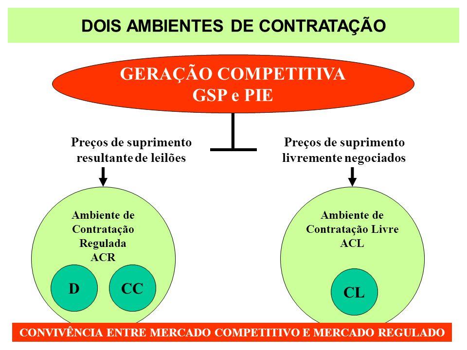 DOIS AMBIENTES DE CONTRATAÇÃO GERAÇÃO COMPETITIVA GSP e PIE Ambiente de Contratação Regulada ACR Ambiente de Contratação Livre ACL Preços de supriment
