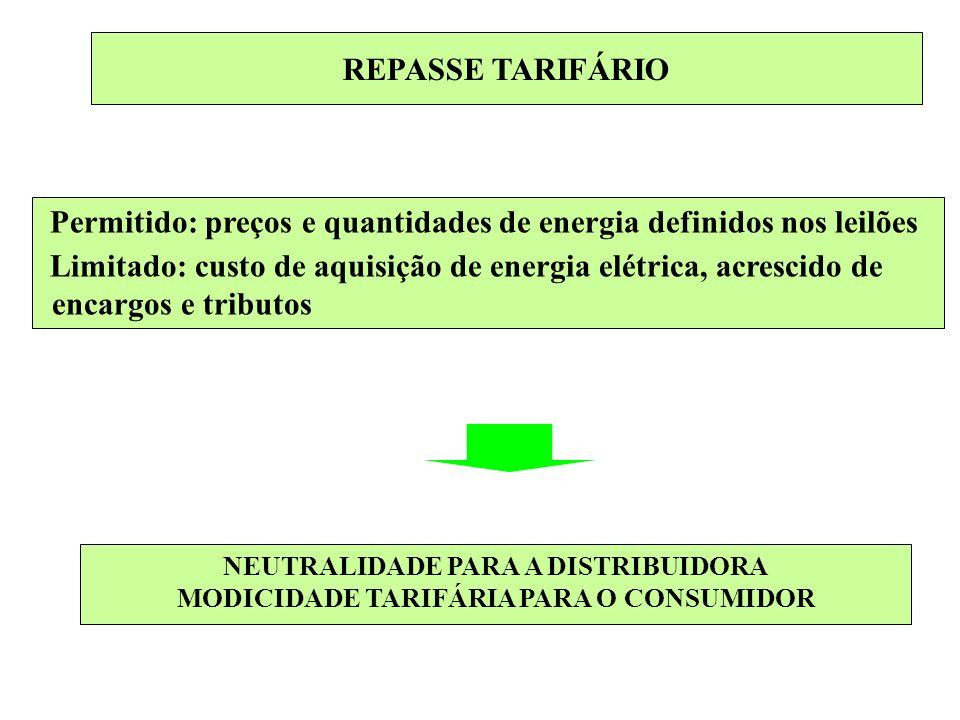 REPASSE TARIFÁRIO Permitido: preços e quantidades de energia definidos nos leilões Limitado: custo de aquisição de energia elétrica, acrescido de enca