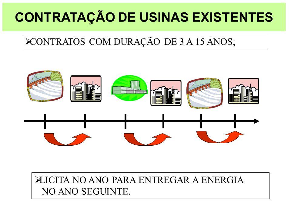 CONTRATAÇÃO DE USINAS EXISTENTES LICITA NO ANO PARA ENTREGAR A ENERGIA NO ANO SEGUINTE. CONTRATOS COM DURAÇÃO DE 3 A 15 ANOS;