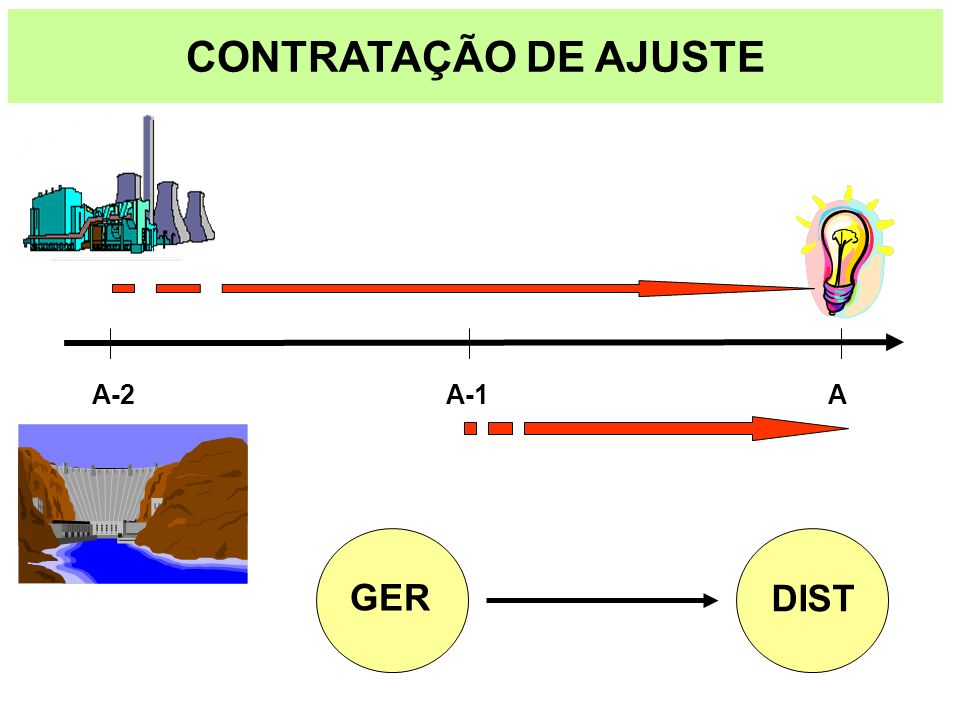 AA-1A-2 CONTRATAÇÃO DE AJUSTE GER DIST