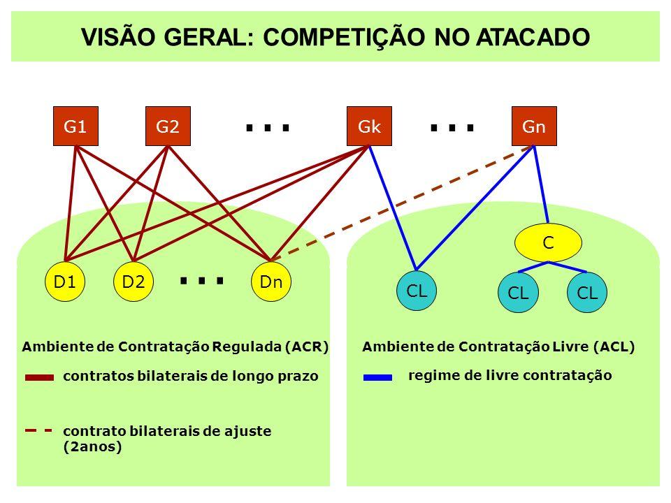 C D1D2Dn... CL Gn... G1G2Gk contratos bilaterais de longo prazo regime de livre contratação... contrato bilaterais de ajuste (2anos) VISÃO GERAL: COMP