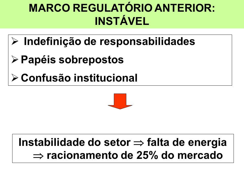 MARCO REGULATÓRIO ANTERIOR: INSTÁVEL Indefinição de responsabilidades Papéis sobrepostos Confusão institucional Instabilidade do setor falta de energi
