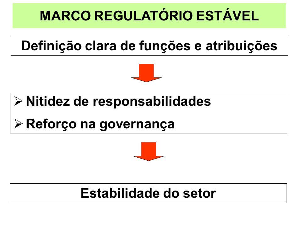 Definição clara de funções e atribuições MARCO REGULATÓRIO ESTÁVEL Nitidez de responsabilidades Reforço na governança Estabilidade do setor