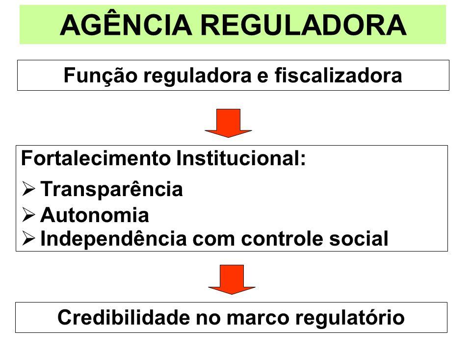 Função reguladora e fiscalizadora AGÊNCIA REGULADORA Fortalecimento Institucional: Transparência Autonomia Independência com controle social Credibili