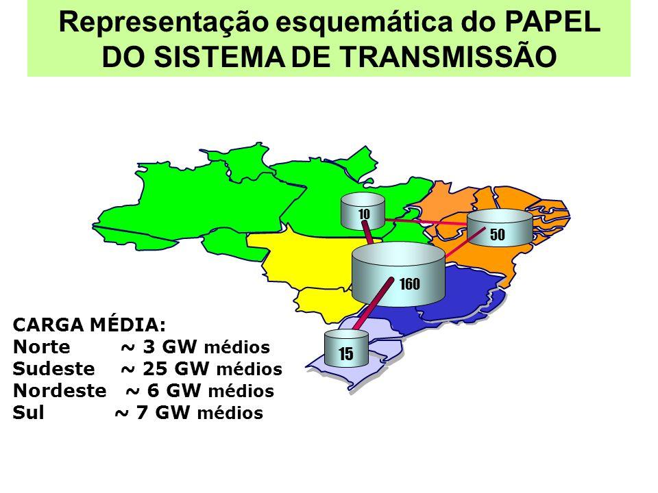 160 15 50 10 CARGA MÉDIA: Norte ~ 3 GW médios Sudeste ~ 25 GW médios Nordeste ~ 6 GW médios Sul ~ 7 GW médios Representação esquemática do PAPEL DO SI