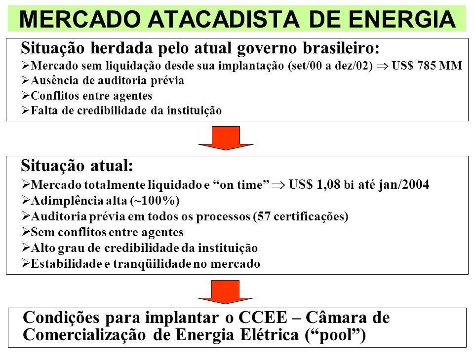 MERCADO ATACADISTA DE ENERGIA Situação herdada pelo atual governo brasileiro: Mercado sem liquidação desde sua implantação (set/00 a dez/02) US$ 785 M