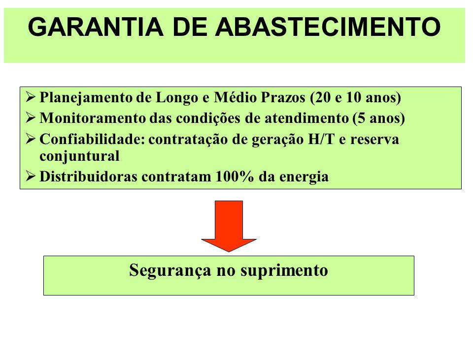Planejamento de Longo e Médio Prazos (20 e 10 anos) Monitoramento das condições de atendimento (5 anos) Confiabilidade: contratação de geração H/T e r
