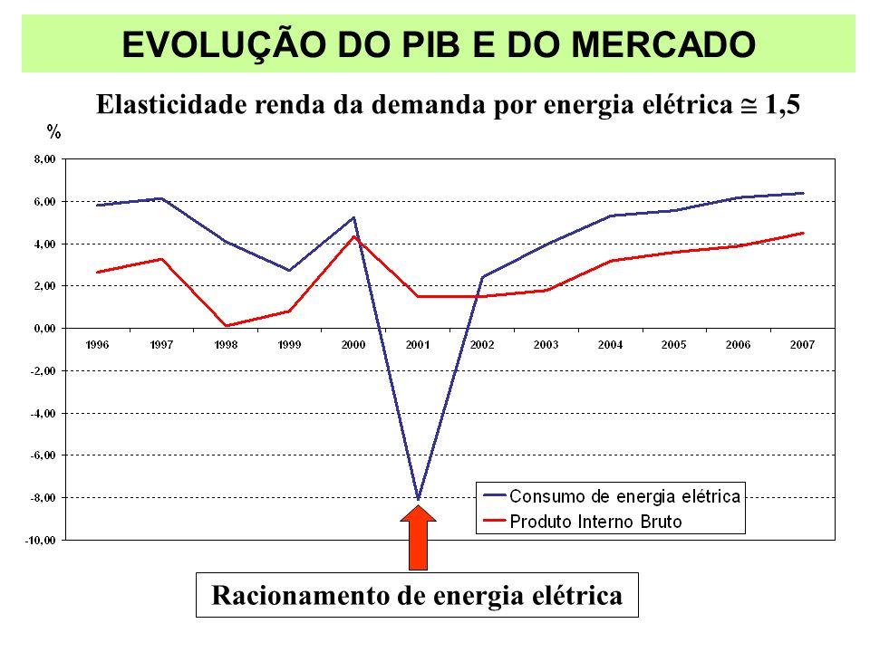 EVOLUÇÃO DO PIB E DO MERCADO Racionamento de energia elétrica Elasticidade renda da demanda por energia elétrica 1,5