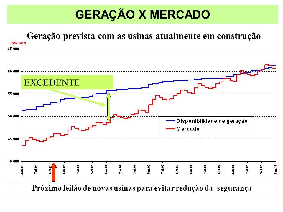 GERAÇÃO X MERCADO Próximo leilão de novas usinas para evitar redução da segurança EXCEDENTE Geração prevista com as usinas atualmente em construção
