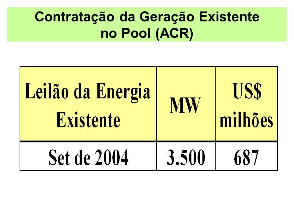 Contratação da Geração Existente no Pool (ACR)