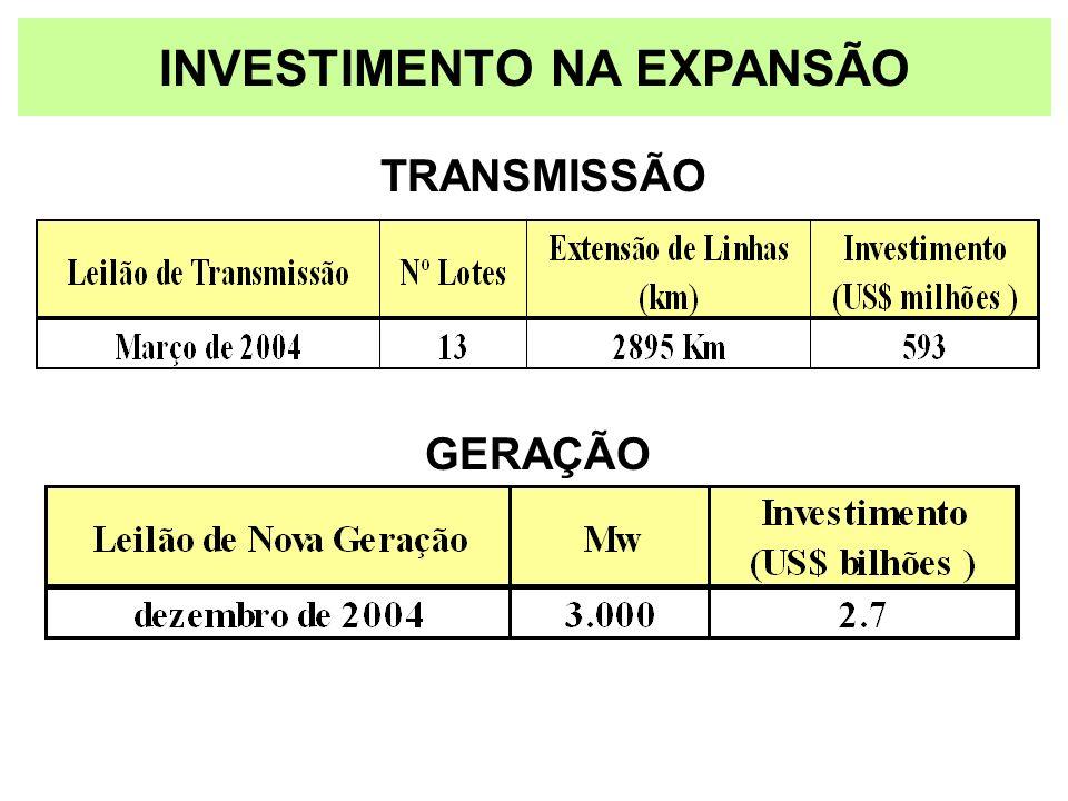 INVESTIMENTO NA EXPANSÃO TRANSMISSÃO GERAÇÃO