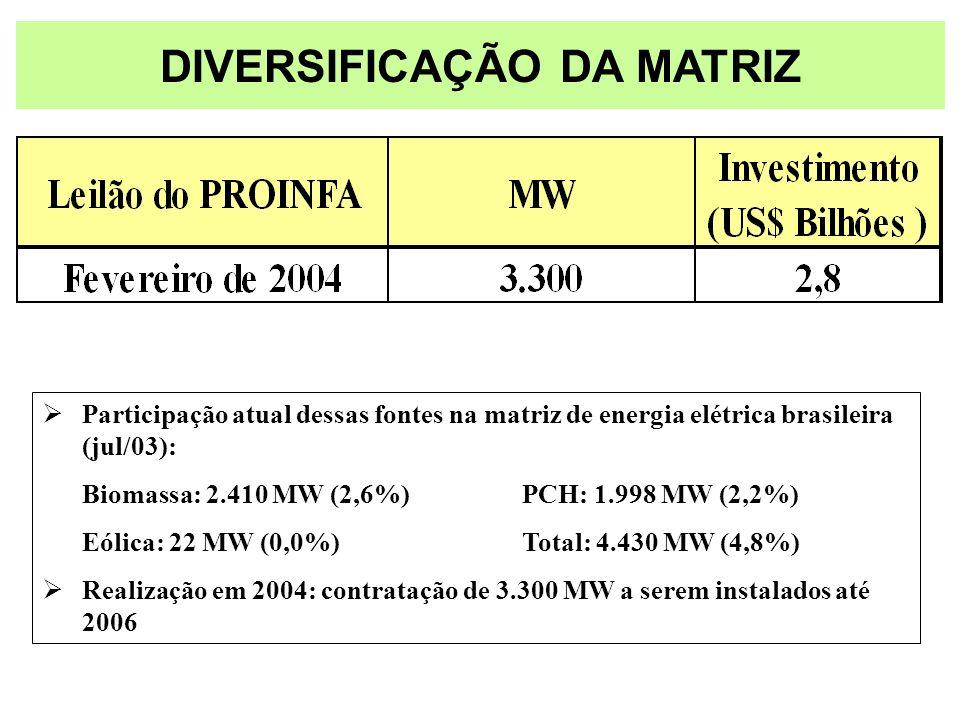 Participação atual dessas fontes na matriz de energia elétrica brasileira (jul/03): Biomassa: 2.410 MW (2,6%)PCH: 1.998 MW (2,2%) Eólica: 22 MW (0,0%)