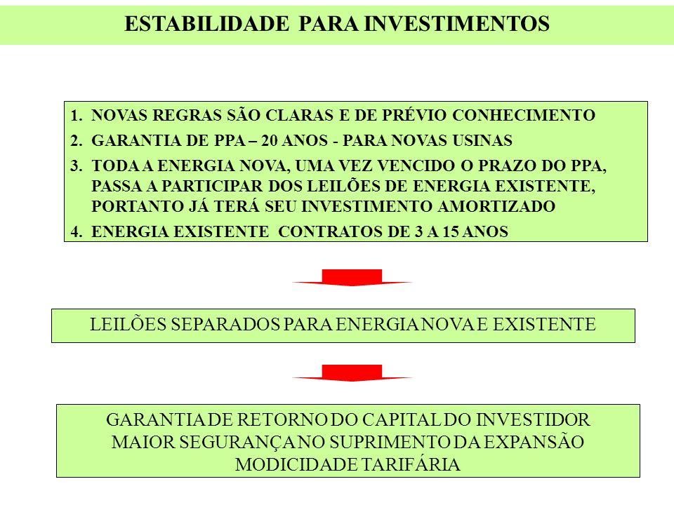 ESTABILIDADE PARA INVESTIMENTOS 1.NOVAS REGRAS SÃO CLARAS E DE PRÉVIO CONHECIMENTO 2.GARANTIA DE PPA – 20 ANOS - PARA NOVAS USINAS 3.TODA A ENERGIA NO
