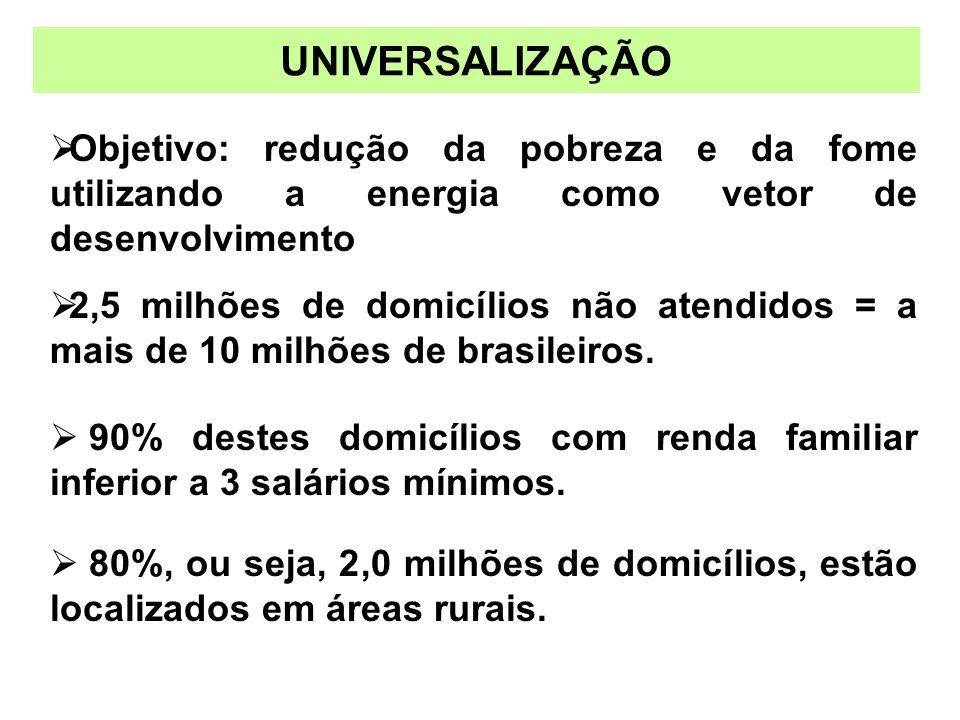 Objetivo: redução da pobreza e da fome utilizando a energia como vetor de desenvolvimento 2,5 milhões de domicílios não atendidos = a mais de 10 milhõ