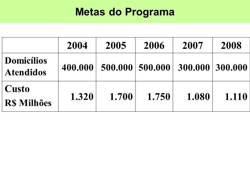 Metas do Programa 20042005200620072008 Domicílios Atendidos 400.000500.000 300.000 Custo R$ Milhões 1.3201.7001.7501.0801.110