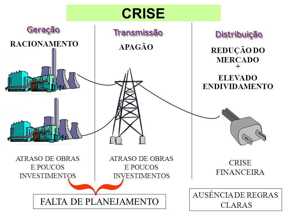 CRISE GeraçãoGeração TransmissãoTransmissão DistribuiçãoDistribuição CRISE FINANCEIRA ATRASO DE OBRAS E POUCOS INVESTIMENTOS RACIONAMENTO APAGÃO ATRAS
