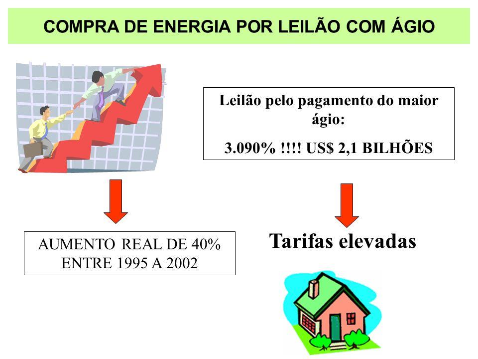 COMPRA DE ENERGIA POR LEILÃO COM ÁGIO Leilão pelo pagamento do maior ágio: 3.090% !!!! US$ 2,1 BILHÕES Tarifas elevadas AUMENTO REAL DE 40% ENTRE 1995