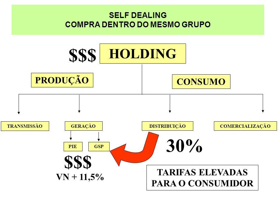SELF DEALING COMPRA DENTRO DO MESMO GRUPO TRANSMISSÃO GERAÇÃO PIEGSP DISTRIBUIÇÃOCOMERCIALIZAÇÃO HOLDING CONSUMO PRODUÇÃO 30% $$$ TARIFAS ELEVADAS PAR