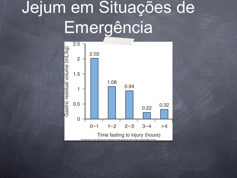 Jejum em Situações de Emergência