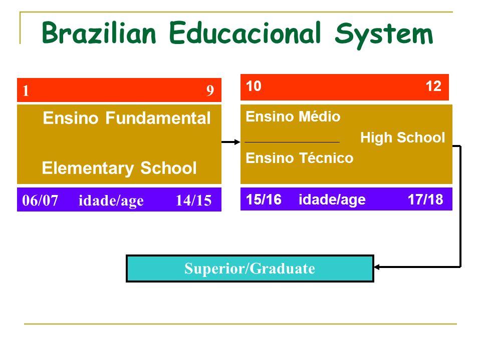 Brazilian Educacional System Ensino Fundamental Elementary School 1 9 06/07 idade/age 14/15 Ensino Médio High School Ensino Técnico 10 12 15/16 idade/