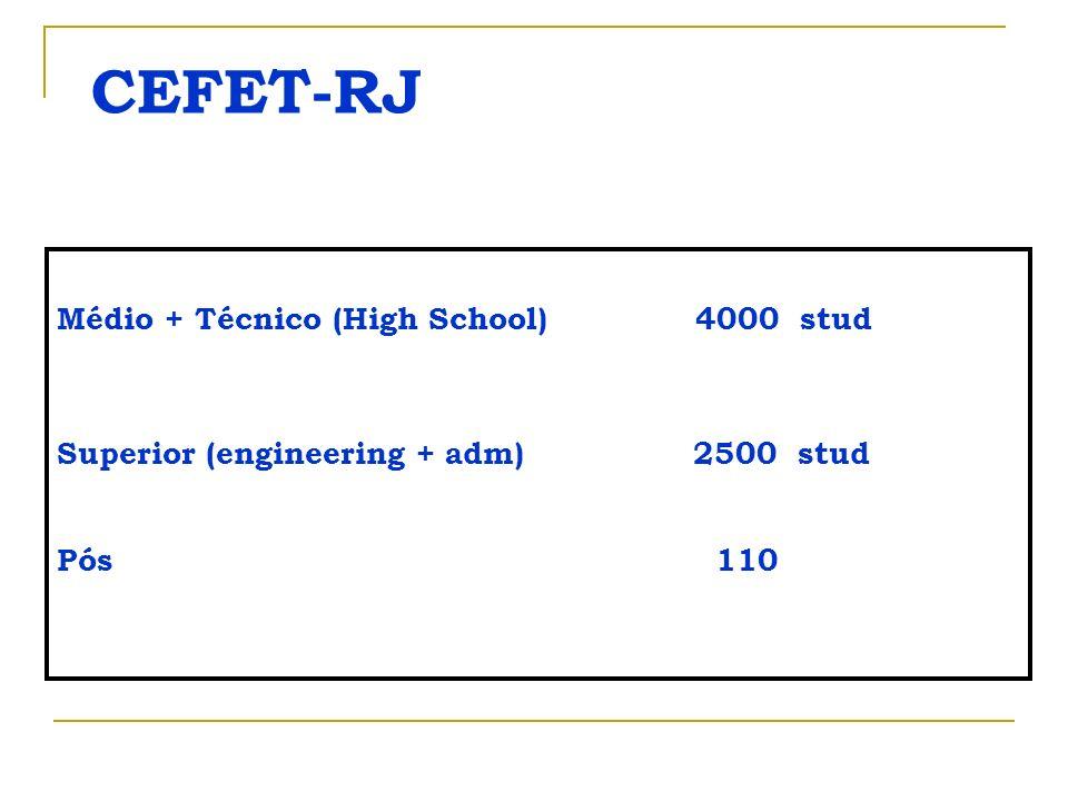 CEFET-RJ Médio + Técnico (High School) 4000 stud Superior (engineering + adm) 2500 stud Pós 110