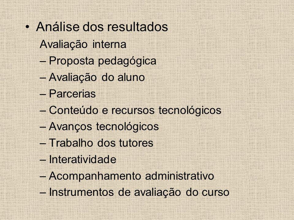 Análise dos resultados Avaliação interna –Proposta pedagógica –Avaliação do aluno –Parcerias –Conteúdo e recursos tecnológicos –Avanços tecnológicos –