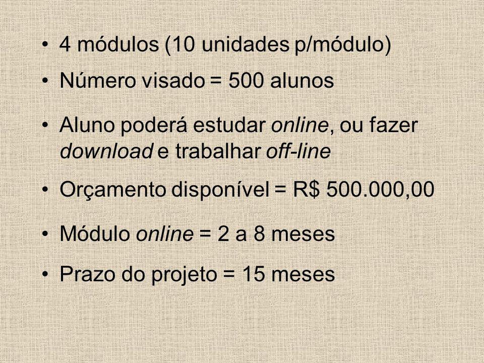 4 módulos (10 unidades p/módulo) Número visado = 500 alunos Aluno poderá estudar online, ou fazer download e trabalhar off-line Orçamento disponível =