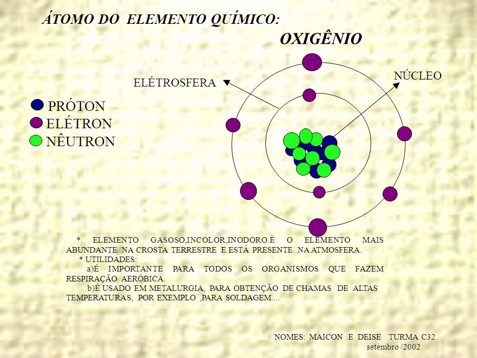 NOMES: MAICON E DEISE TURMA C32 setembro /2002 ÁTOMO DO ELEMENTO QUÍMICO: PRÓTON ELÉTRON NÊUTRON OXIGÊNIO NÚCLEO ELÉTROSFERA * ELEMENTO GASOSO,INCOLOR