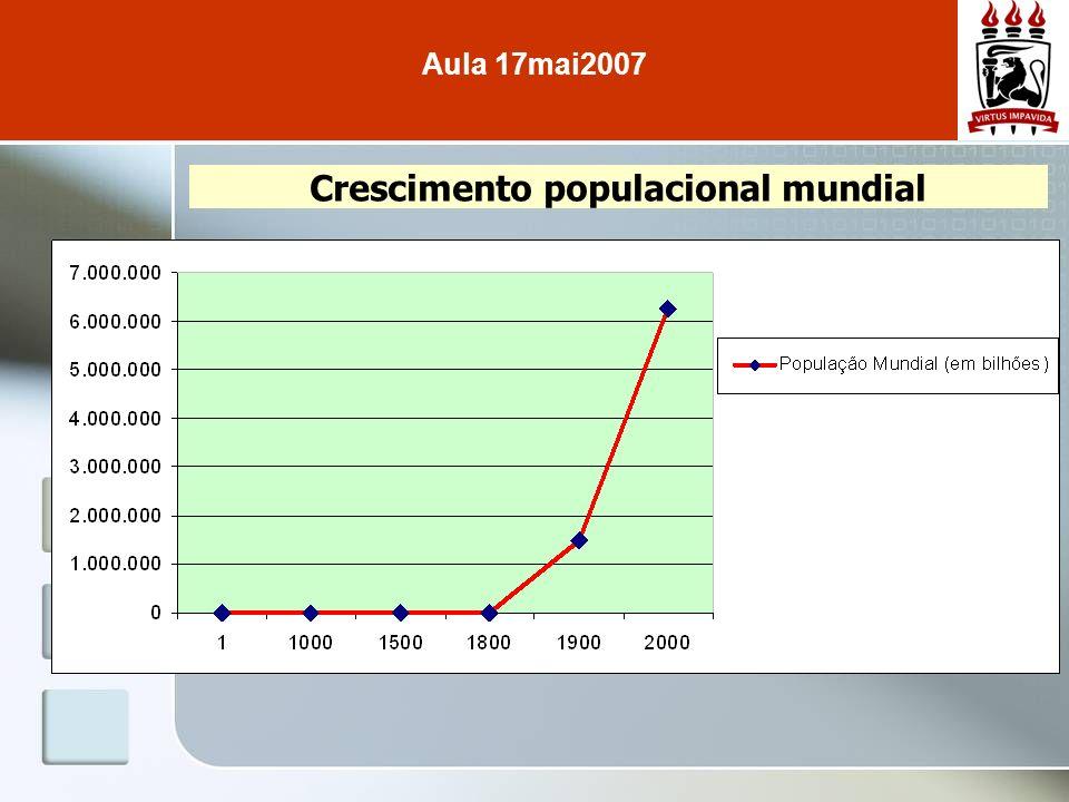 Crescimento populacional mundial Aula 17mai2007