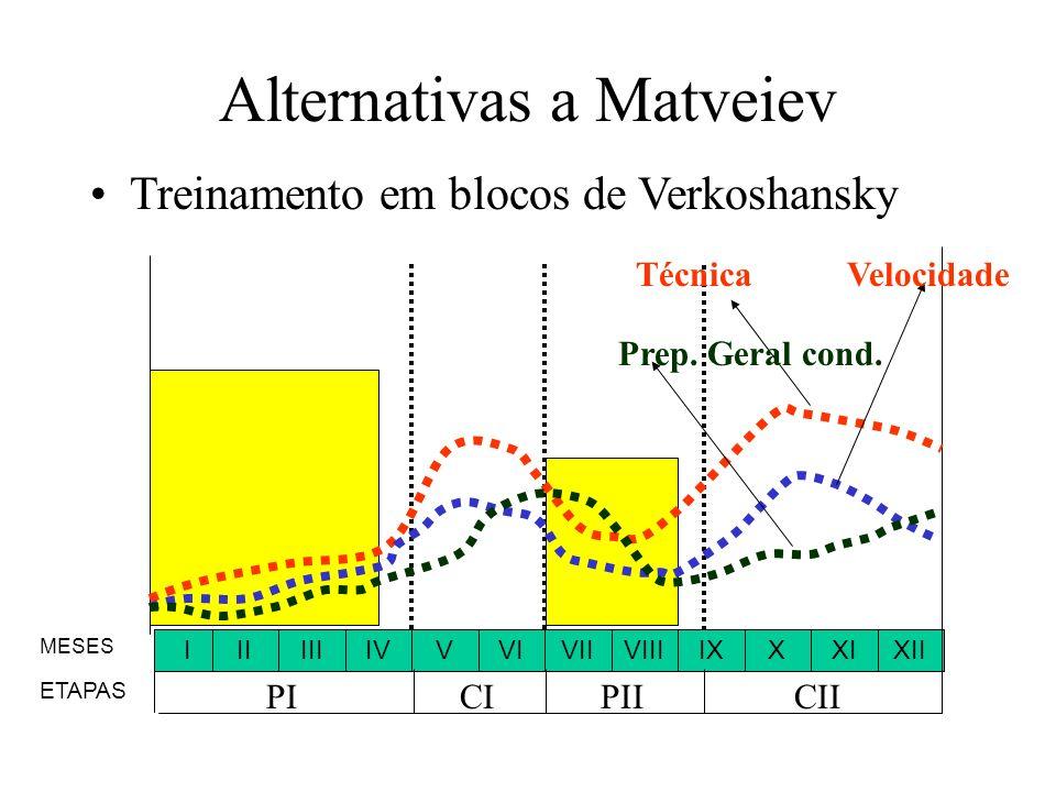 Alternativas a Matveiev Treinamento em blocos de Verkoshansky IIIIIIIVVVIVIIVIIIXIIXIXIX MESES ETAPAS PICIPIICII Técnica Prep. Geral cond. Velocidade
