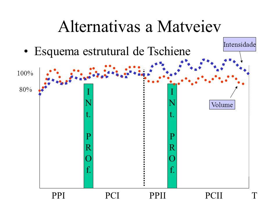 Alternativas a Matveiev Esquema estrutural de Tschiene I N t. P R O f. I N t. P R O f. 80% 100% PPIPCIPPIIPCIIT Intensidade Volume
