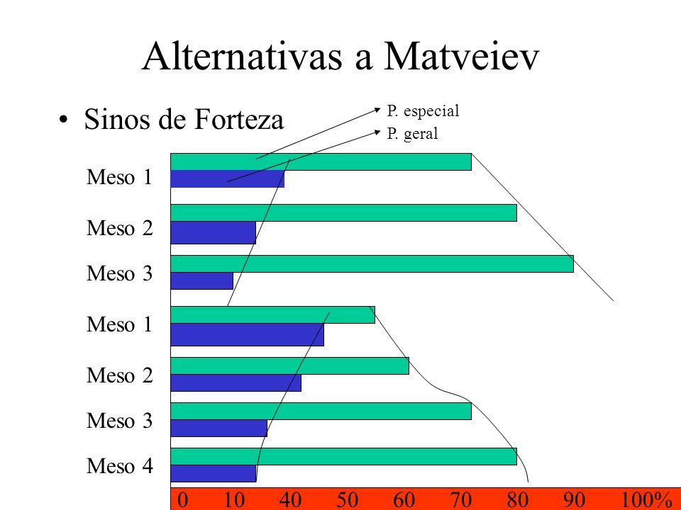 Alternativas a Matveiev Sinos de Forteza 0 10 40 50 60 70 80 90 100% Meso 1 Meso 2 Meso 3 Meso 2 Meso 1 Meso 3 Meso 4 P. geral P. especial
