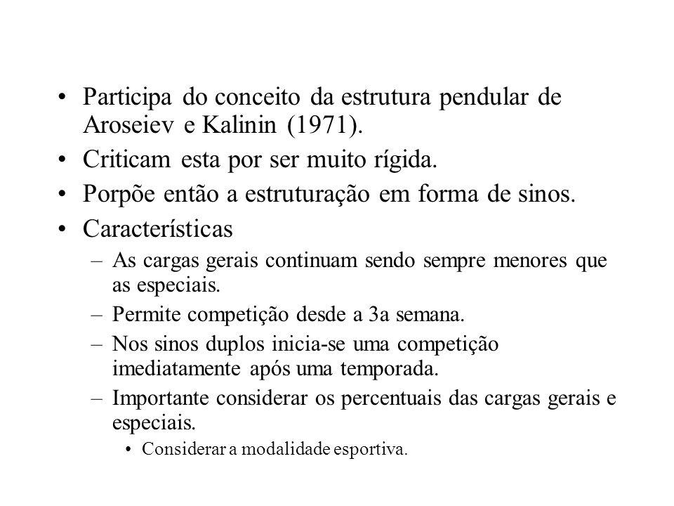 Participa do conceito da estrutura pendular de Aroseiev e Kalinin (1971). Criticam esta por ser muito rígida. Porpõe então a estruturação em forma de