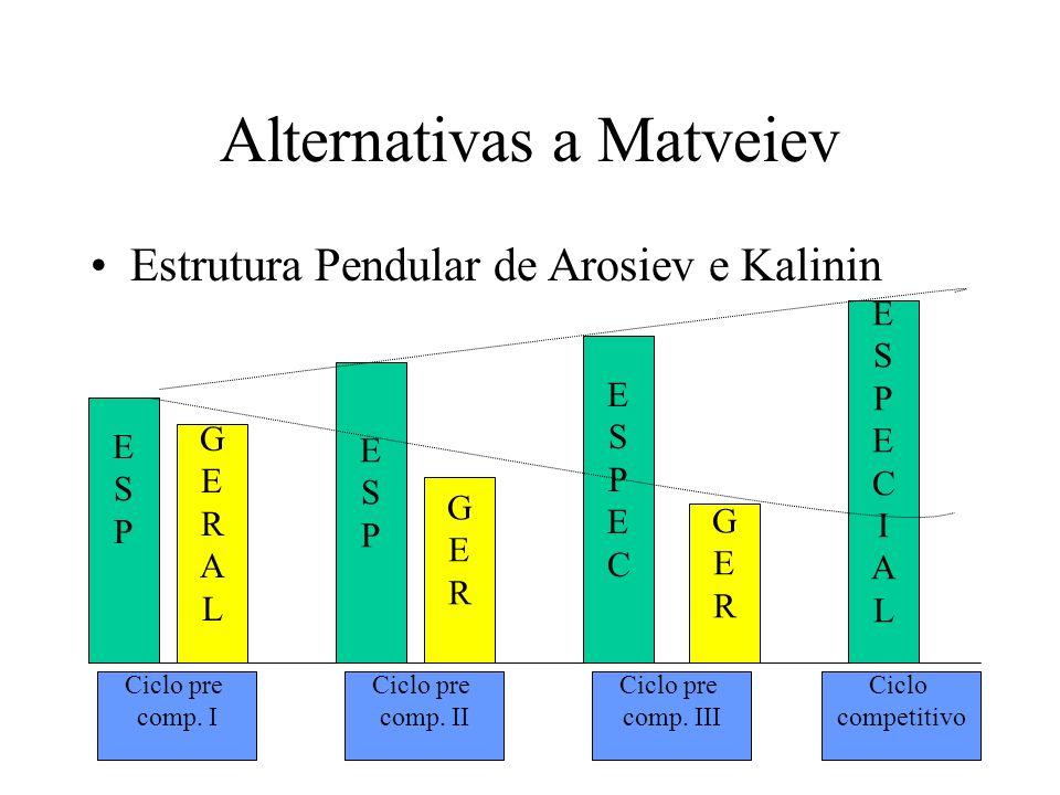 Alternativas a Matveiev Estrutura Pendular de Arosiev e Kalinin ESPESP GERALGERAL ESPESP GERGER ESPECESPEC GERGER ESPECIALESPECIAL Ciclo pre comp. I C