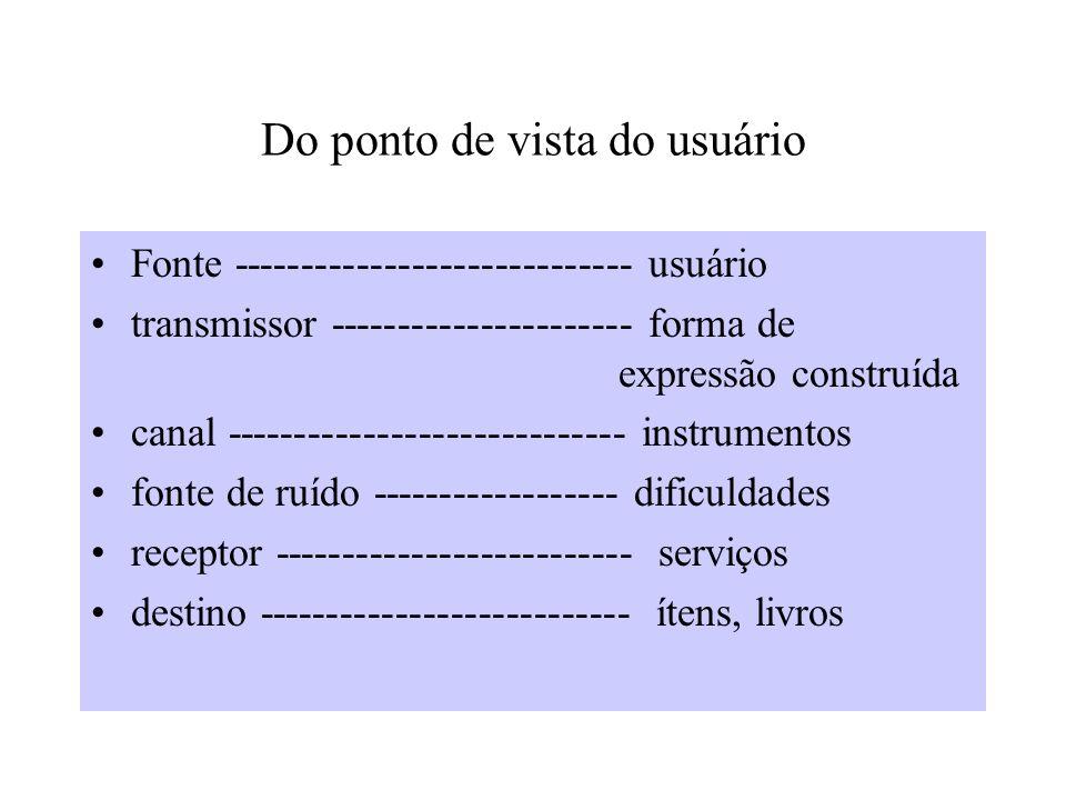 Do ponto de vista do usuário Fonte ----------------------------- usuário transmissor ---------------------- forma de expressão construída canal ----------------------------- instrumentos fonte de ruído ------------------ dificuldades receptor -------------------------- serviços destino --------------------------- ítens, livros