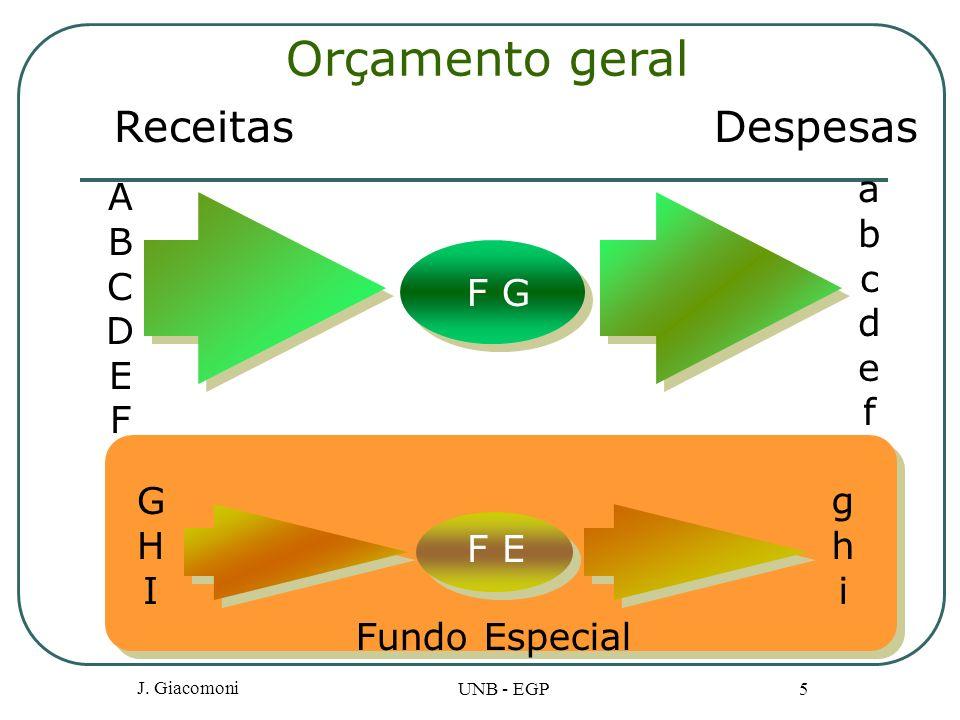J. Giacomoni UNB - EGP 5 Orçamento geral Receitas A B C D E F F G Despesas a b c d e f G H I F E g h i Fundo Especial