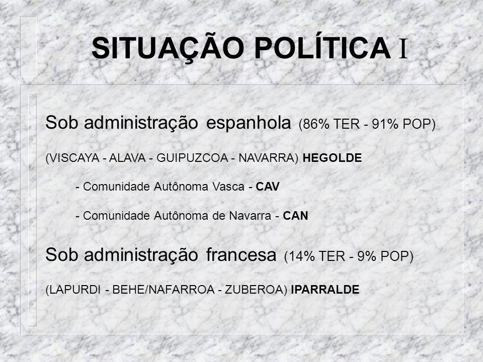 EUSKAL HERRIA - as 7 províncias bascas EUSKADI - as 3 províncias históricas PNV - Conservadores PARTIDOS ATUAIS EB - braço político do ETA PSE - filial do PSOE SITUAÇÃO POLÍTICA II