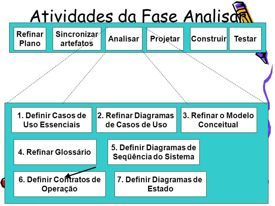 Atividades da Fase Analisar Refinar Plano Sincronizar artefatos AnalisarProjetarConstruirTestar 1. Definir Casos de Uso Essenciais 2. Refinar Diagrama