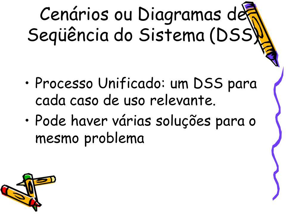 Cenários ou Diagramas de Seqüência do Sistema (DSS) Processo Unificado: um DSS para cada caso de uso relevante. Pode haver várias soluções para o mesm