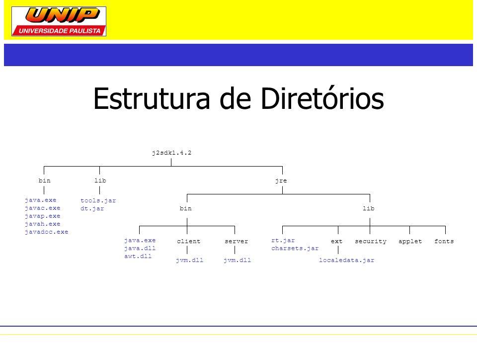 Estrutura de Diretórios j2sdk1.4.2 binlibjre clientserverextfontssecurityapplet binlib java.exe javac.exe javap.exe javah.exe javadoc.exe java.exe jav