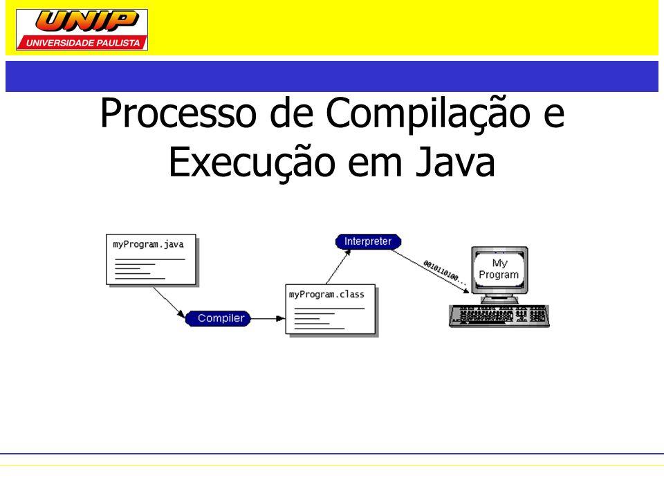 Portabilidade da Plataforma Java (1) escreva uma vez, rode em qualquer lugar O Java bytecode equivale ao código de instrução de máquina para a JVM O Java bytecode permite a execução do mesmo programa em qualquer plataforma de hardware que possua uma JVM