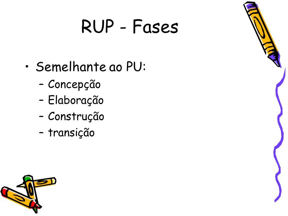 RUP - Fases Semelhante ao PU: –Concepção –Elaboração –Construção –transição