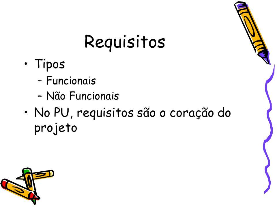 Requisitos Tipos –Funcionais –Não Funcionais No PU, requisitos são o coração do projeto