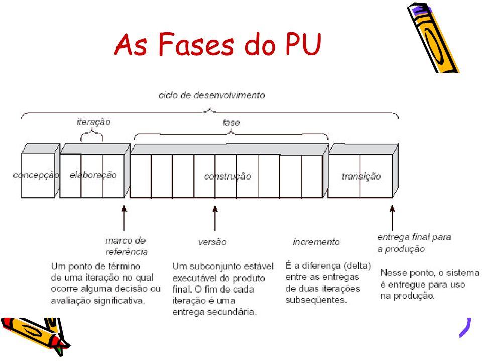 As disciplinas do PU Avaliando-se as fases do PU, pode-se ter a impressão de que cada ciclo de iteração comporta-se como o modelo em cascata.