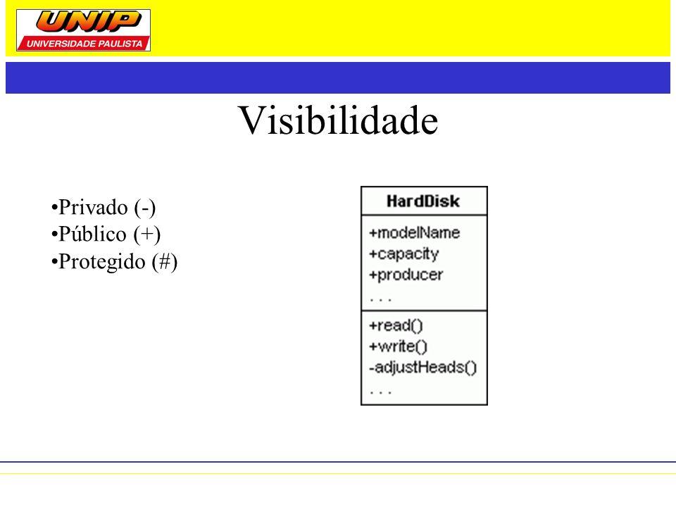 Visibilidade Privado (-) Público (+) Protegido (#)