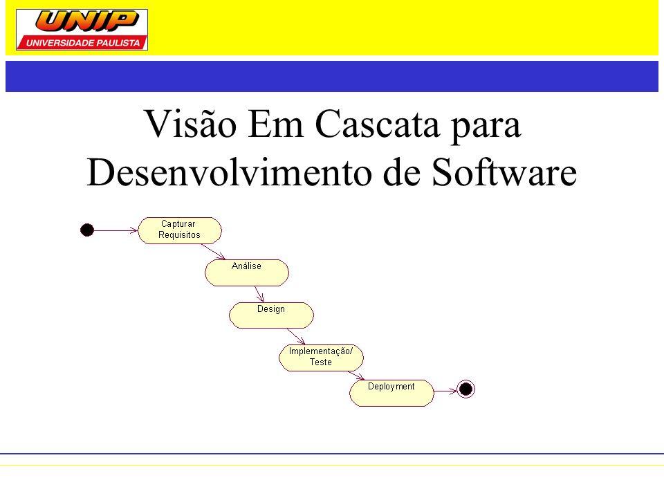Visão Iterativa e Incremental Apesar da visão em cascata estar caindo em descrédito, mesmo os processos iterativos e incrementais continuam fundamentados em seus conceitos.