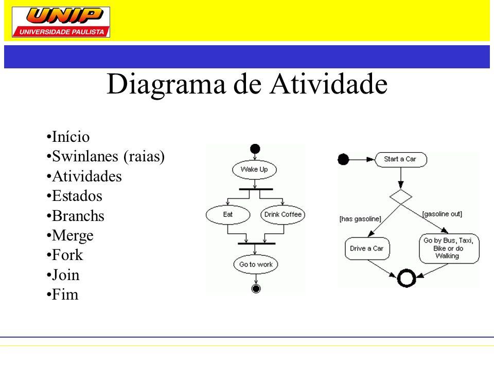 Diagrama de Atividade Início Swinlanes (raias) Atividades Estados Branchs Merge Fork Join Fim